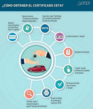 Certificado CETA2 Como Obtener El Certificado CETA - Certificado De Transferencia De Automotores